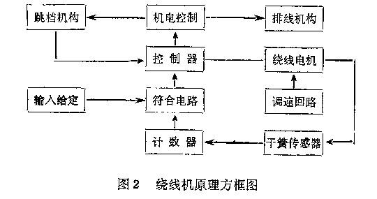 数控自动绕线机的原理及优点