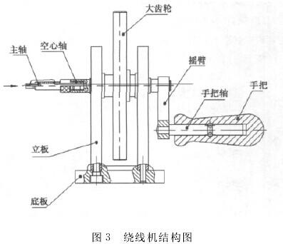 绕线机结构图