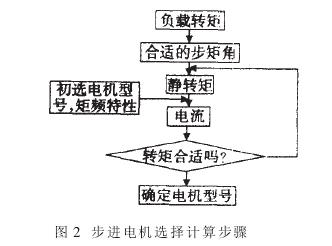 龙鑫电子数控绕线机的原理