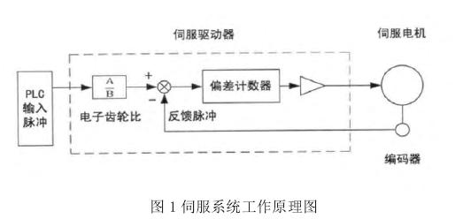 控制系统中的伺服驱动器是伺服系统中的核心部件,其起到了对伺服电机
