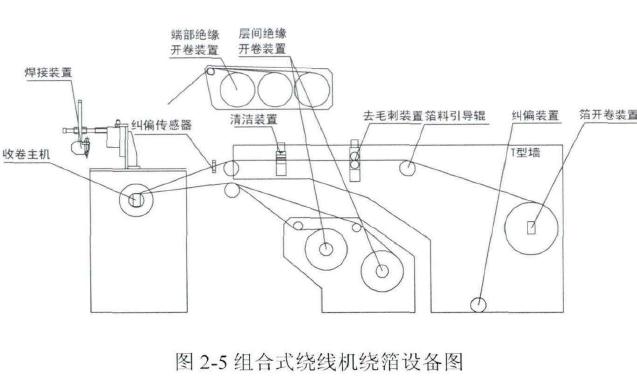 绕线机的结构原图